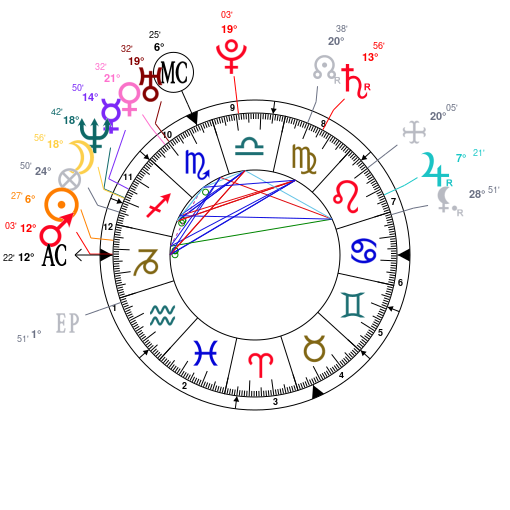 Astrology And Natal Chart Of John Legend Born On 1978 12 28