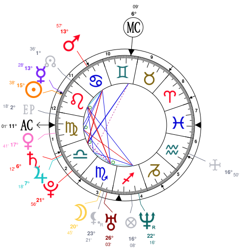 Astrology And Natal Chart Of Roger Federer Born On 1981 08