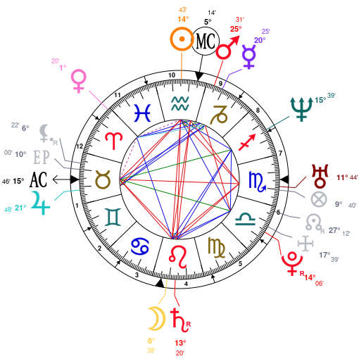Astrology And Natal Chart Of Daddy Yankee Born On 19770203