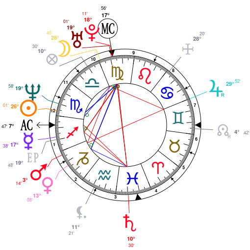 Astrology and natal chart of Brené Brown, born on 1965/11/18