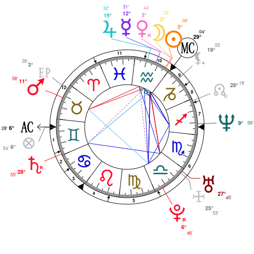 Extreme Stelliums With Famous Examples! - Astrologers' Community