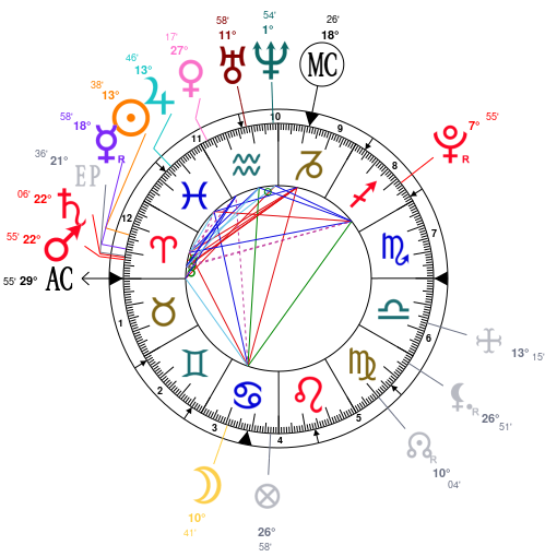 Astrology And Natal Chart Of Paris Jackson Born On 1998 04 03