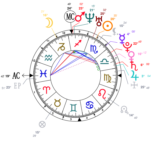 Astrology And Natal Chart Of Ryan Gosling Born On 1980 11 12