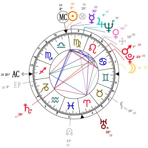 Astrology and Horoscope for Saudi Arabia, on September 23, 1932
