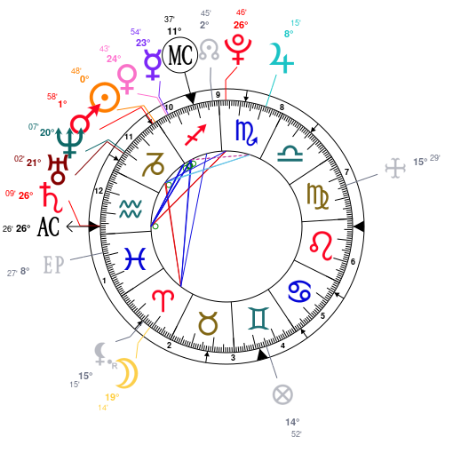 Astrology and natal chart of Meghan Trainor, born on 1993/12/22
