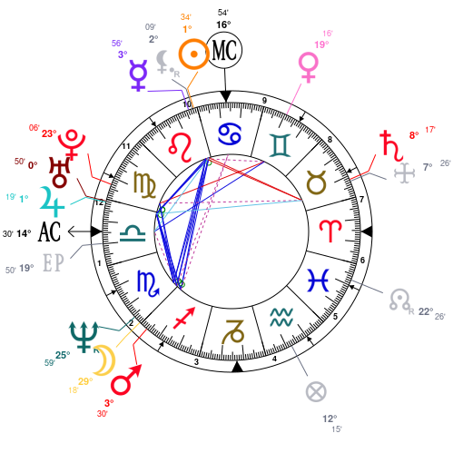 Astrology And Natal Chart Of Jennifer Lopez Born On 1969 07 24