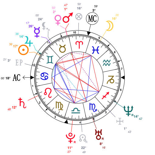 Astrology And Natal Chart Of Kanye West Born On 1977 06 08