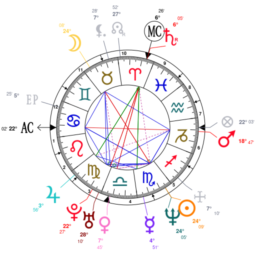 Astrology and natal chart of Lisa Bonet, born on 1967/11/16