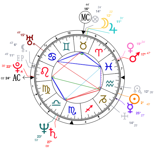 Astrology And Natal Chart Of Jim Jarmusch Born On 19530122
