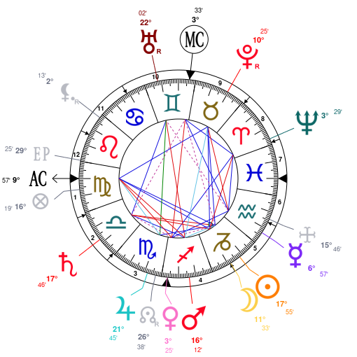 Astrology And Natal Chart Of Prince Albert Victor Duke Of Clarence