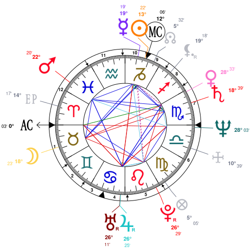 Astrology and natal chart of Mark Hollis, born on 1955/01/04