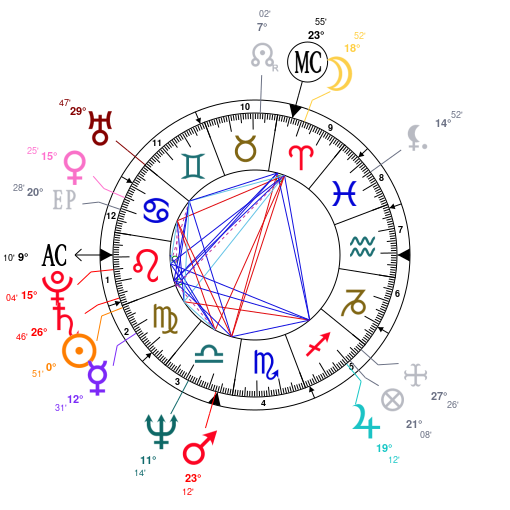 Astrology and natal chart of Jean-Michel Jarre, born on 1948/08/24