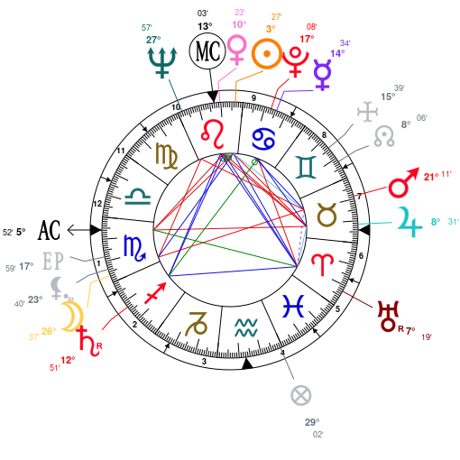 All About Astrology And Natal Chart Of Nicki Minaj Born On 19821208