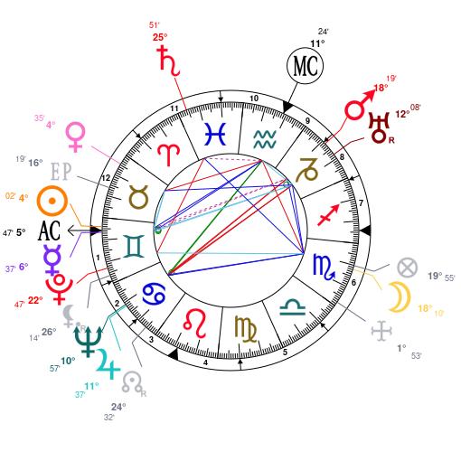 Astrology and natal chart of John Wayne, born on 1907/05/26