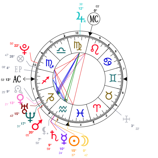 Astrology And Natal Chart Of Neymar Born On 1992 02 05