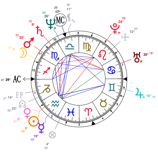 Astrology and natal chart of Oprah Winfrey, born on 1954/01/29