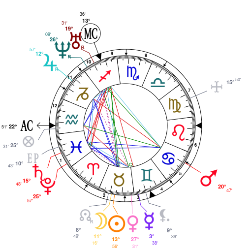 Astrology And Natal Chart Of Karl Marx Born On 1818 05