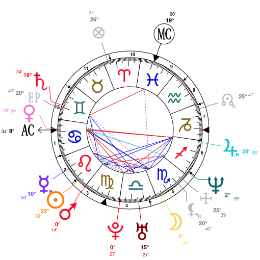 Astrology and natal chart of Ben Affleck, born on 1972/08/15