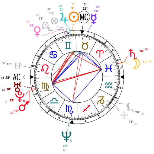 Astrology And Natal Chart Of John C Reilly Born On 19650524