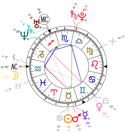 Astrology And Natal Chart Of Henry Cavill Born On 1983 05