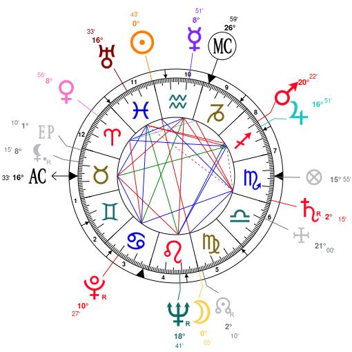 Astrology and natal chart of Gloria Vanderbilt, born on 1924