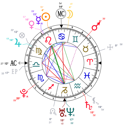Astrology And Natal Chart Of Tory Lanez Born On 1992 07 27