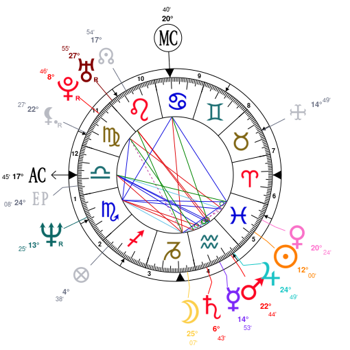 Astrology And Natal Chart Of Jon Bon Jovi Born On 1962 03 02