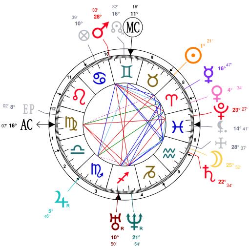 Astrology and natal chart of Charlotte Brontë, born on 1816