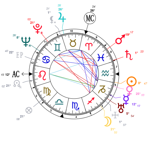 Astrology and natal chart of Maurice Holtzer, born on 1906/01/21
