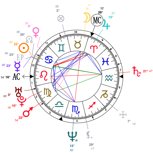 Astrology and natal chart of Brigitte Nielsen, born on 1963
