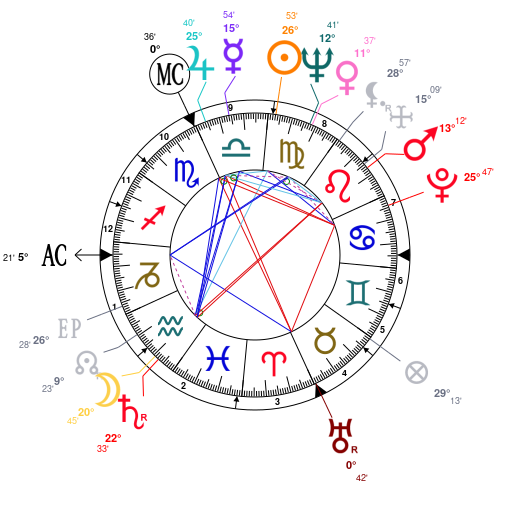 Astrology And Natal Chart Of Sophia Loren Born On 19340920