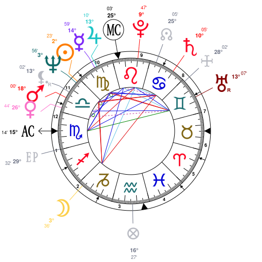 Astrology And Natal Chart Of Michael Douglas Born On 19440925