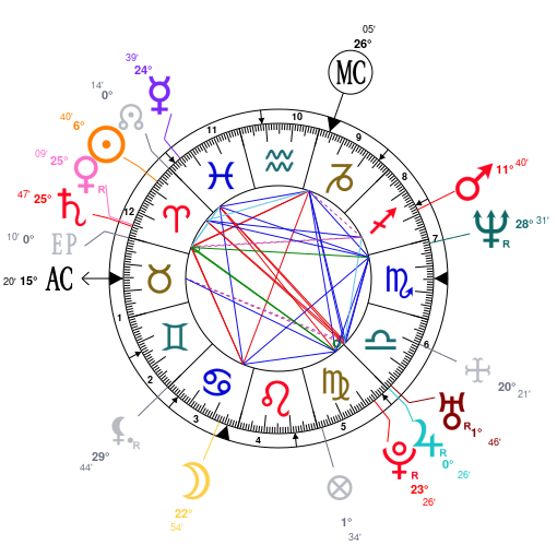 Astrology And Natal Chart Of Mariah Carey Born On 1970 03 27