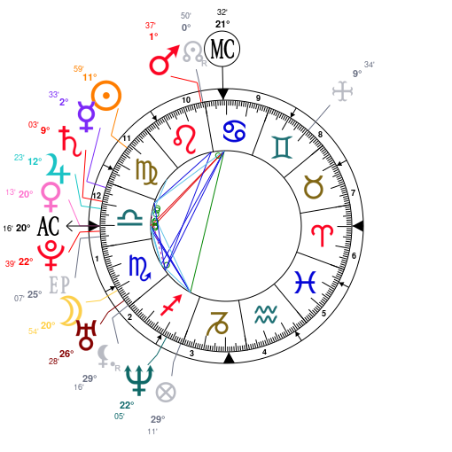 Astrology and natal chart of Beyoncé Knowles, born on 1981/09/04
