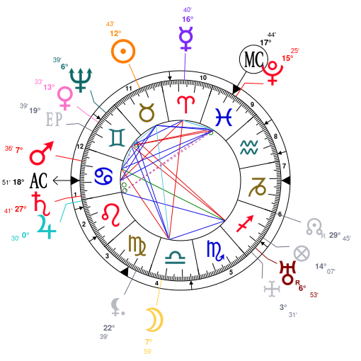 Astrology And Natal Chart Of William Shakespeare Born On 1564 04 23