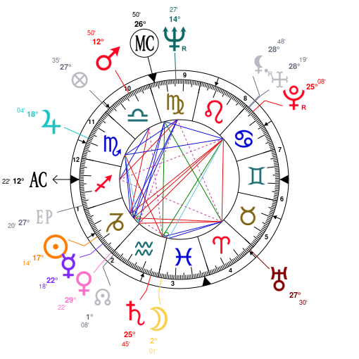 Astrology And Natal Chart Of Elvis Presley Born On 1935 01 08