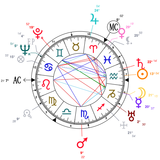 Astrology And Natal Chart Of Ayn Rand Born On 19050202