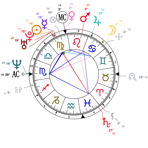 Astrology and natal chart of Adam Sandler, born on 1966/09/09