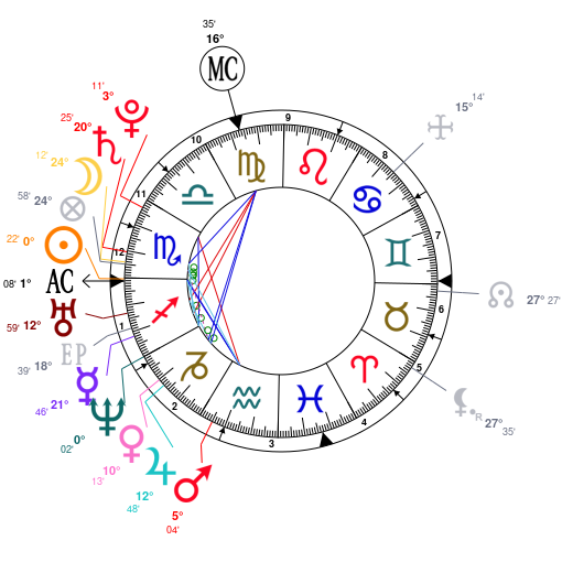 Astrology And Natal Chart Of Scarlett Johansson Born On 1984 11 22