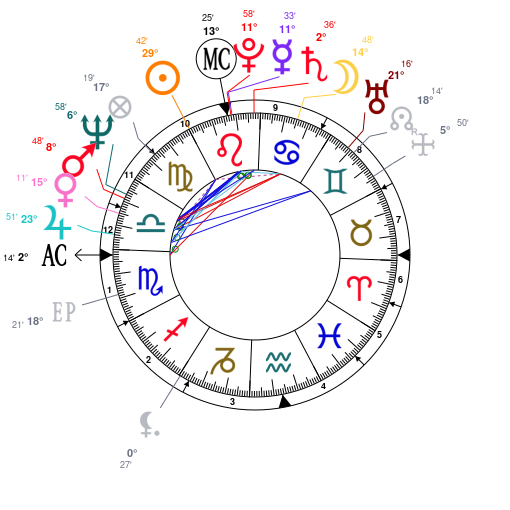 Astrology And Natal Chart Of Keith Moon Born On 19460823