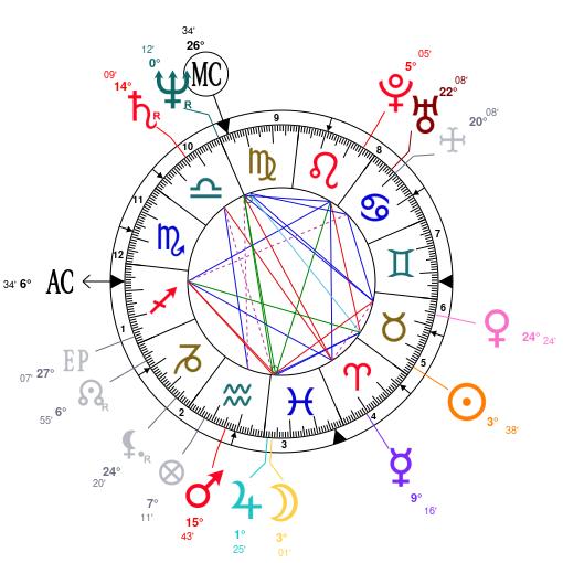 Astrology and natal chart of Leonardo da Vinci, born on 1452