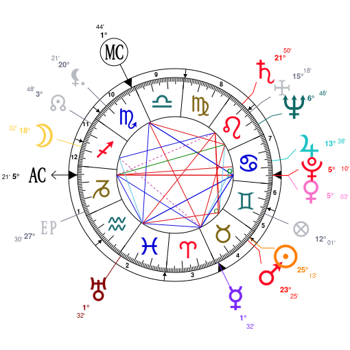 Astrology And Natal Chart Of Liberace Born On 19190516