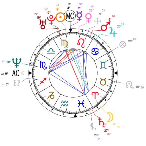 Summary Astrology And Natal Chart Of Nicki Minaj Born On 19821208