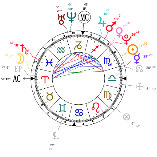 Astrology And Natal Chart Of Kendall Jenner Born On 19951103