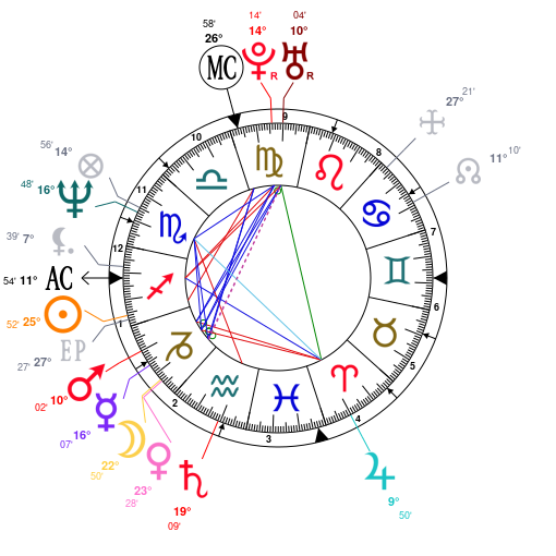 Astrology And Natal Chart Of Brad Pitt Born On 1963 12 18