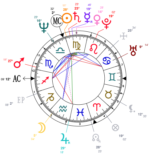 Astrology and natal chart of Bill Murray, born on 1950/09/21