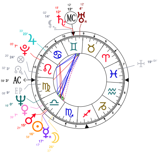 Astrology And Natal Chart Of Amitabh Bachchan Born On 19421011