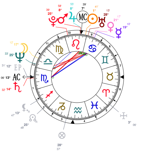Astrology And Natal Chart Of Iman Model Born On 19550725