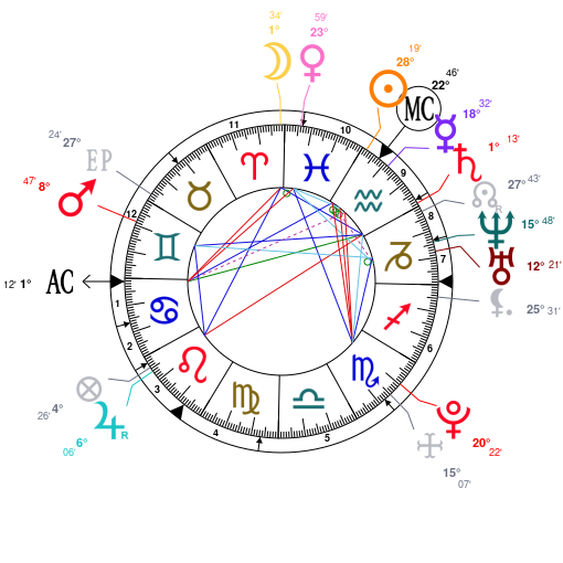 Astrology And Natal Chart Of Ed Sheeran Born On 1991 02 17