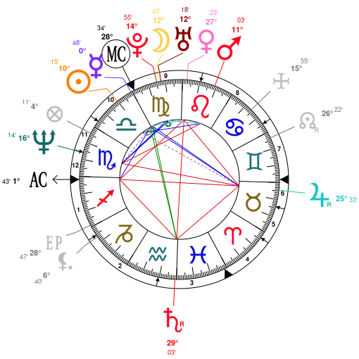Astrology and natal chart of Clive Owen, born on 1964/10/03